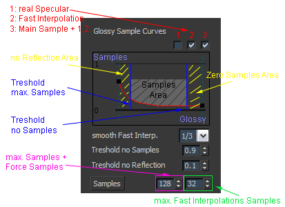 Glossy Reflection Samples Curve